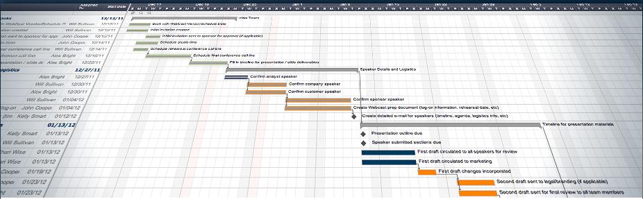 smart sheet gantt chart