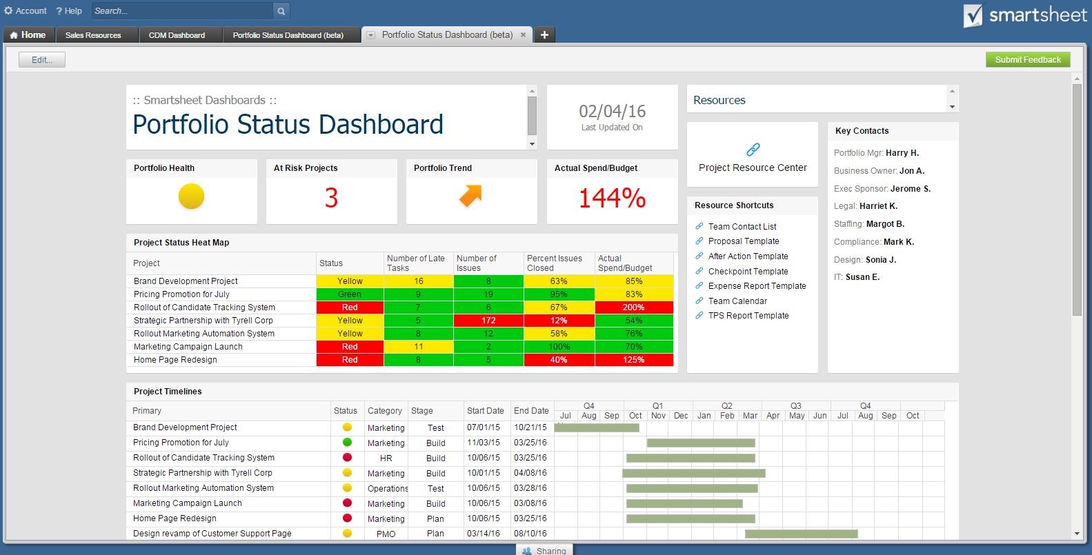 smartsheet dashboards smarterbusinessprocesses